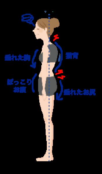 二子玉川のピラティス&小顔・美脚整体 | Hug&Smiley 悪い姿勢